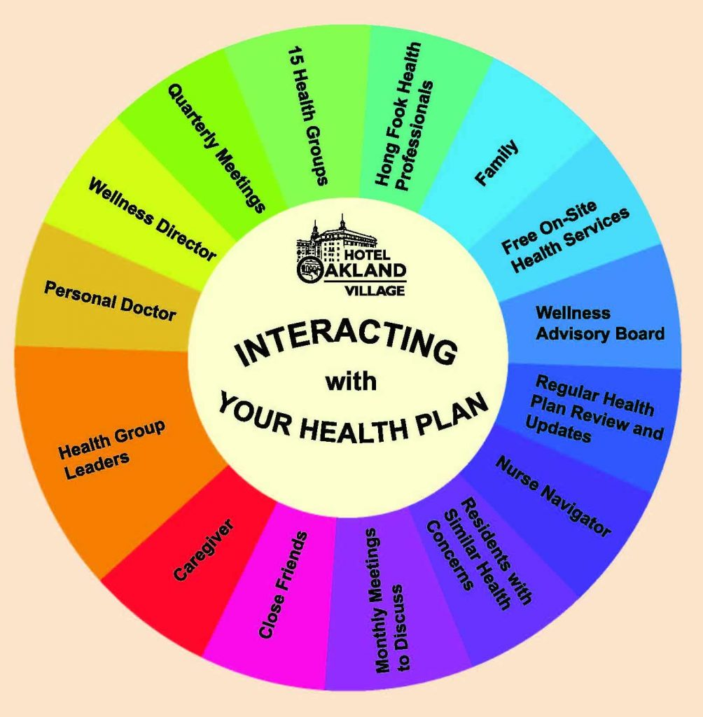 Interacting with your Health Plan